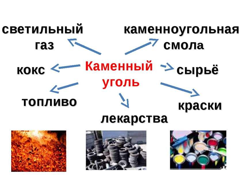 Каменный уголь светильный газ топливо кокс лекарства сырьё краски каменноугол...