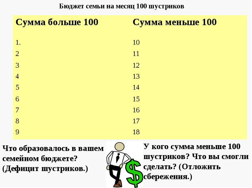 Бюджет семьи на месяц 100 шустриков У кого сумма меньше 100 шустриков? Что вы...