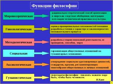 Функции философии Мировоззренческая Гносеологическая Методологическая Социаль...