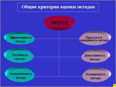 Общие критерии оценки методов МЕТОД Эффективность метода Научность метода Эко...