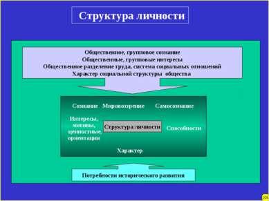 Структура личности Структура личности Интересы, мотивы, ценностные, ориентаци...