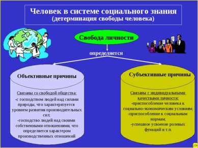 Человек в системе социального знания (детерминация свободы человека) Свобода ...