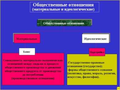 -Государственно-правовые отношения (государство); -формы общественного сознан...