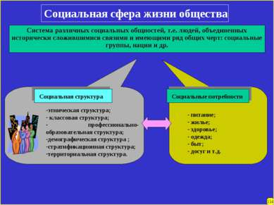 Социальная сфера жизни общества Система различных социальных общностей, т.е. ...