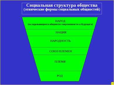 Социальная структура общества (этнические формы социальных общностей) НАРОД (...