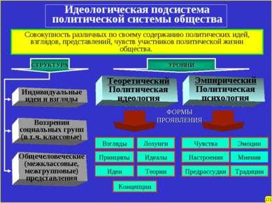 Идеологическая подсистема политической системы общества Совокупность различны...