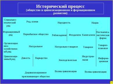 Исторический процесс (общество в цивилизационном и формационном развитии) Соц...
