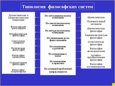 20 Типология философских систем Дуалистические и плюралистические концепции Ф...