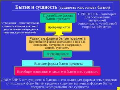 Бытие и сущность (сущность как основа бытия) 47 Простейшие формы бытия предме...