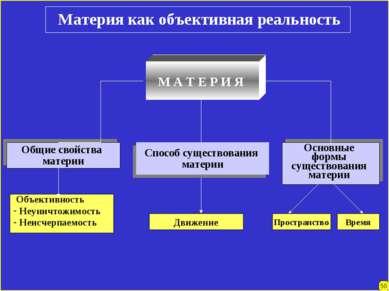Материя как объективная реальность М А Т Е Р И Я Общие свойства материи Спосо...