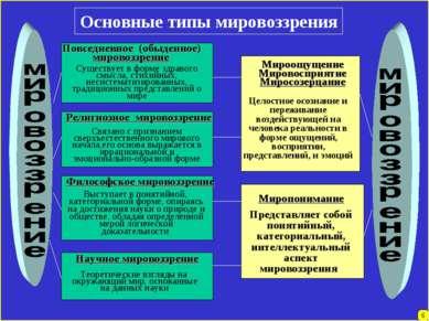 6 Основные типы мировоззрения Повседневное (обыденное) мировоззрение Существу...