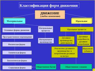 Классификация форм движения Материальное Идеальное Основные формы движения Фи...