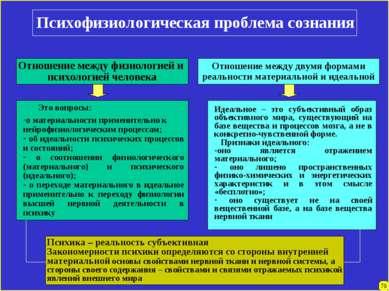 78 Психофизиологическая проблема сознания Отношение между физиологией и психо...