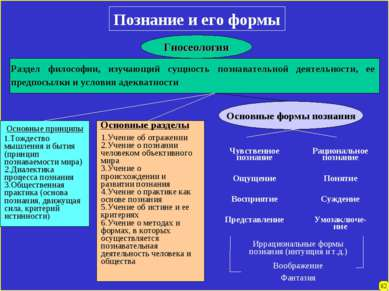 Познание и его формы Гносеология Раздел философии, изучающий сущность познава...
