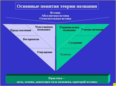 Основные понятия теории познания Истина Абсолютная истина Относительная истин...