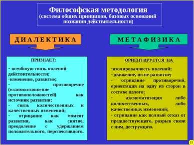 Философская методология (система общих принципов, базовых оснований познания ...