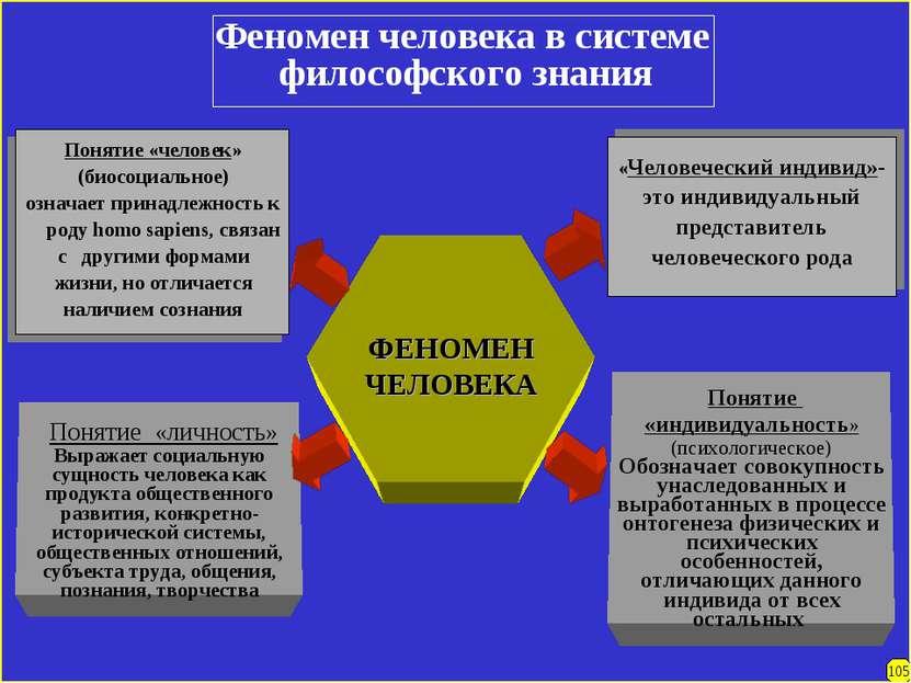 Феномен человека в системе философского знания ФЕНОМЕН ЧЕЛОВЕКА Понятие «личн...
