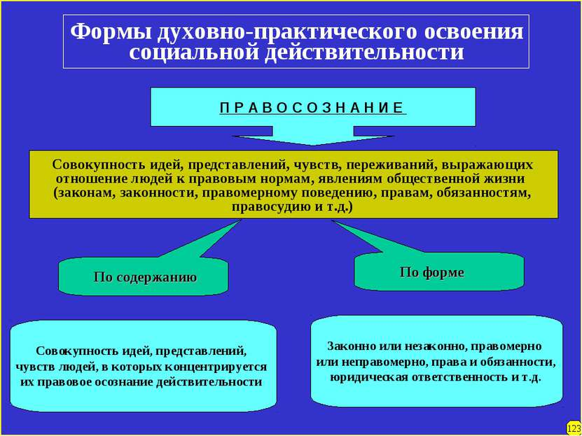 Формы духовно-практического освоения социальной действительности П Р А В О С ...