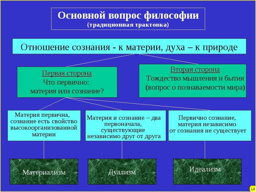 7 14 Основной вопрос философии (традиционная трактовка) Отношение сознания - ...