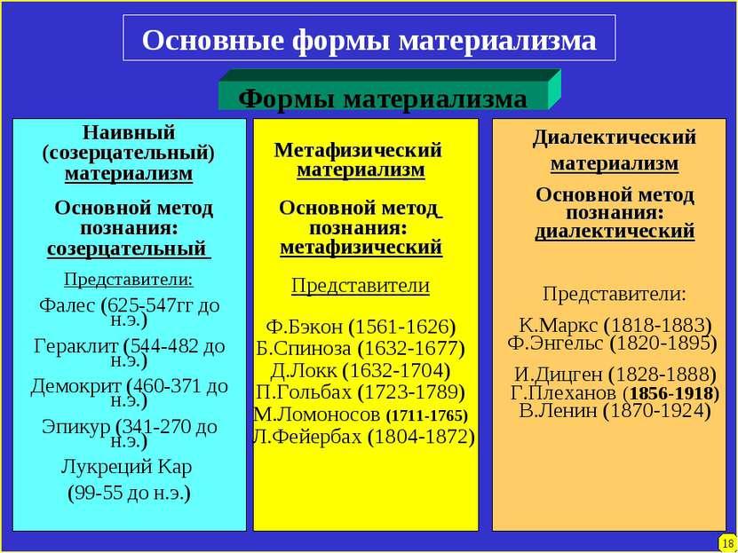 18 Основные формы материализма Формы материализма Наивный (созерцательный) ма...