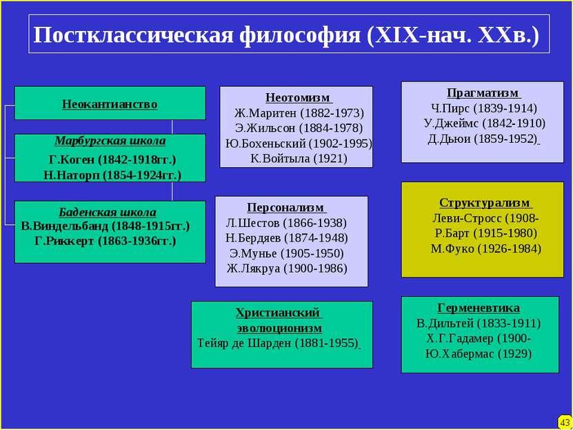 Постклассическая философия (XIX-нач. XXв.) Неотомизм Ж.Маритен (1882-1973) Э....