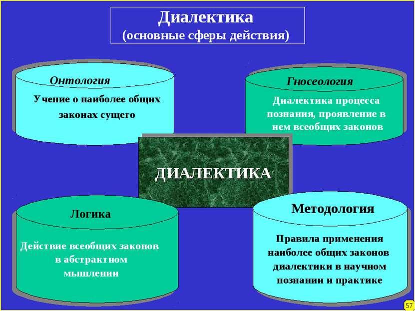 Диалектика (основные сферы действия) Онтология Учение о наиболее общих закона...
