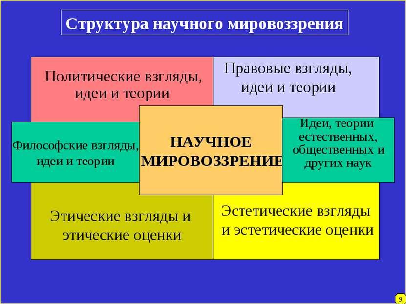 Эстетические взгляды и эстетические оценки 4 9 Структура научного мировоззрен...