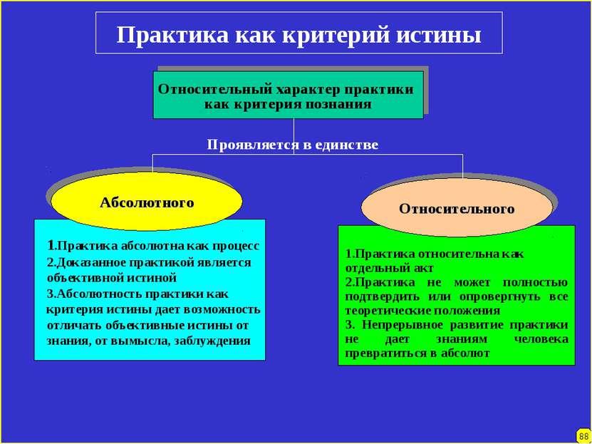 Практика как критерий истины Относительный характер практики как критерия поз...