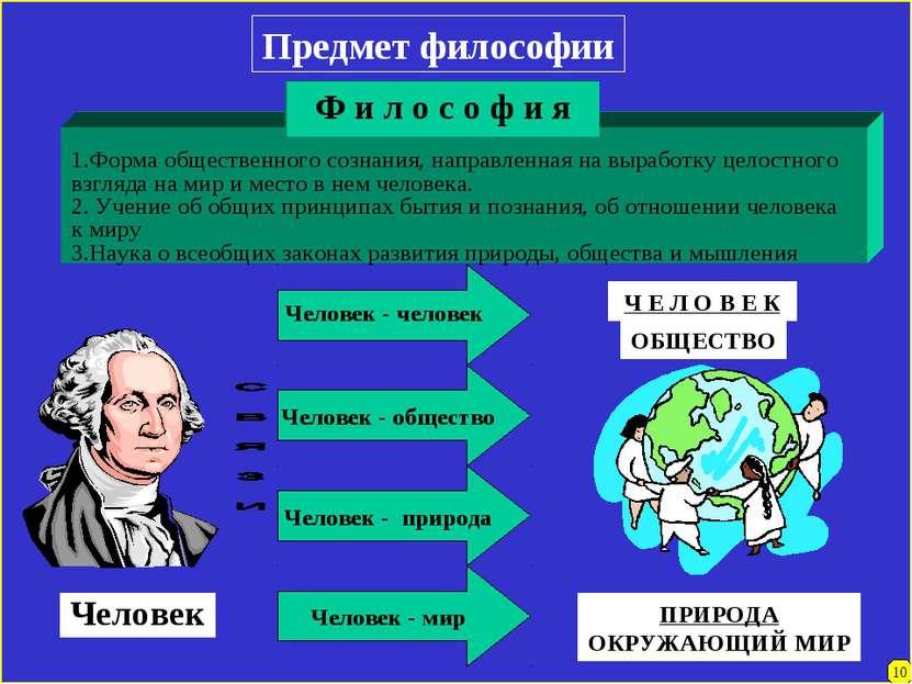 Предмет философии Человек Человек - человек Человек - общество Человек - прир...