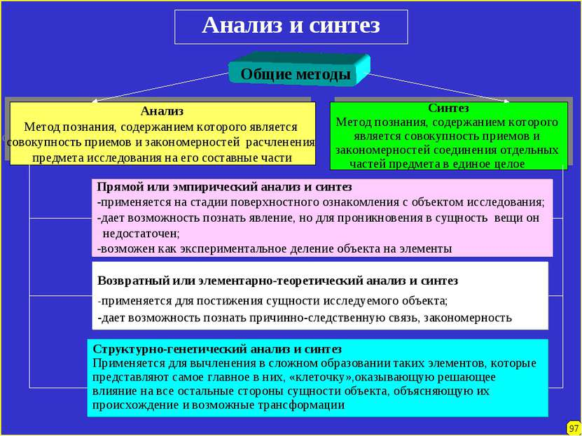 Анализ и синтез Общие методы Анализ Метод познания, содержанием которого явля...