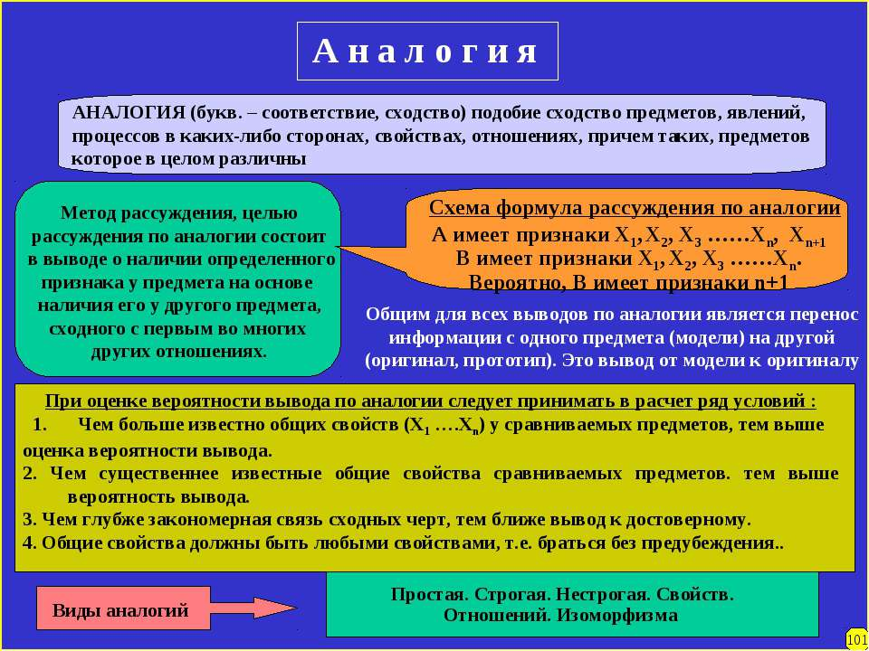101 А н а л о г и я АНАЛОГИЯ (букв. – соответствие, сходство) подобие сходств...