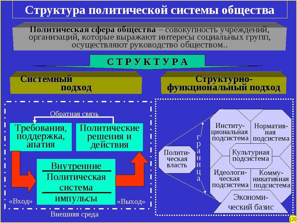 Структура политической системы общества Политическая сфера общества – совокуп...