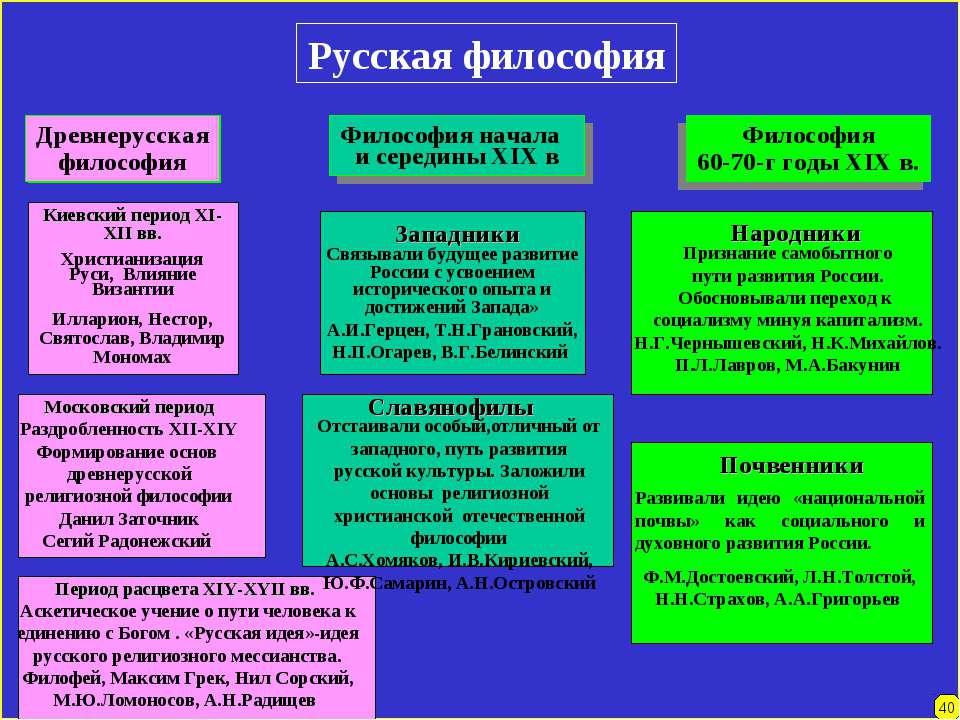 Русская философия Древнерусская философия Философия начала и середины XIX в Ф...