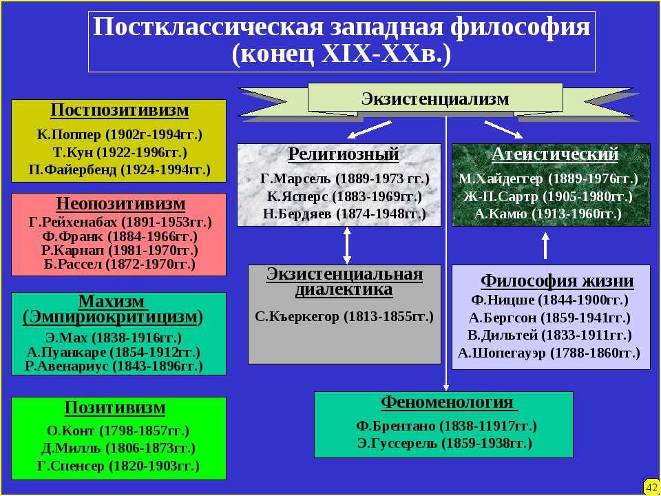 Постклассическая западная философия (конец XIX-XXв.) О.Конт (1798-1857гг.) Д....