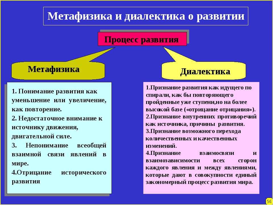 Метафизика и диалектика о развитии Процесс развития 1.Признание развития как ...
