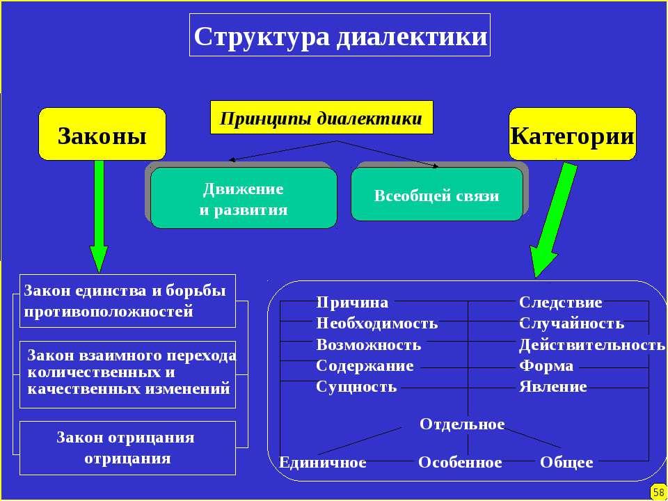 Структура диалектики Принципы диалектики Движение и развития Всеобщей связи З...