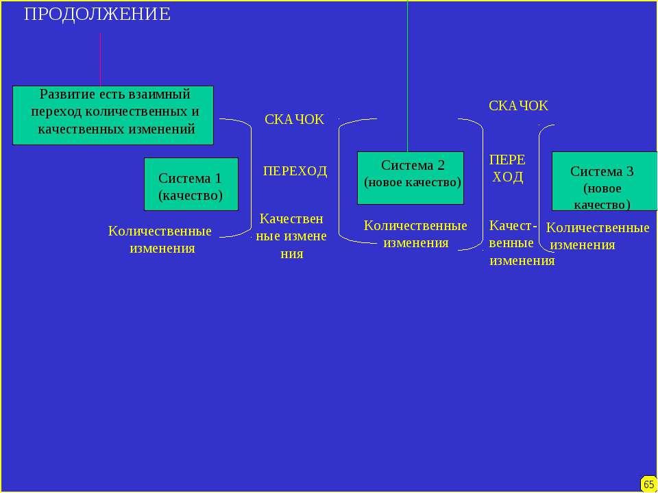 ПРОДОЛЖЕНИЕ Развитие есть взаимный переход количественных и качественных изме...