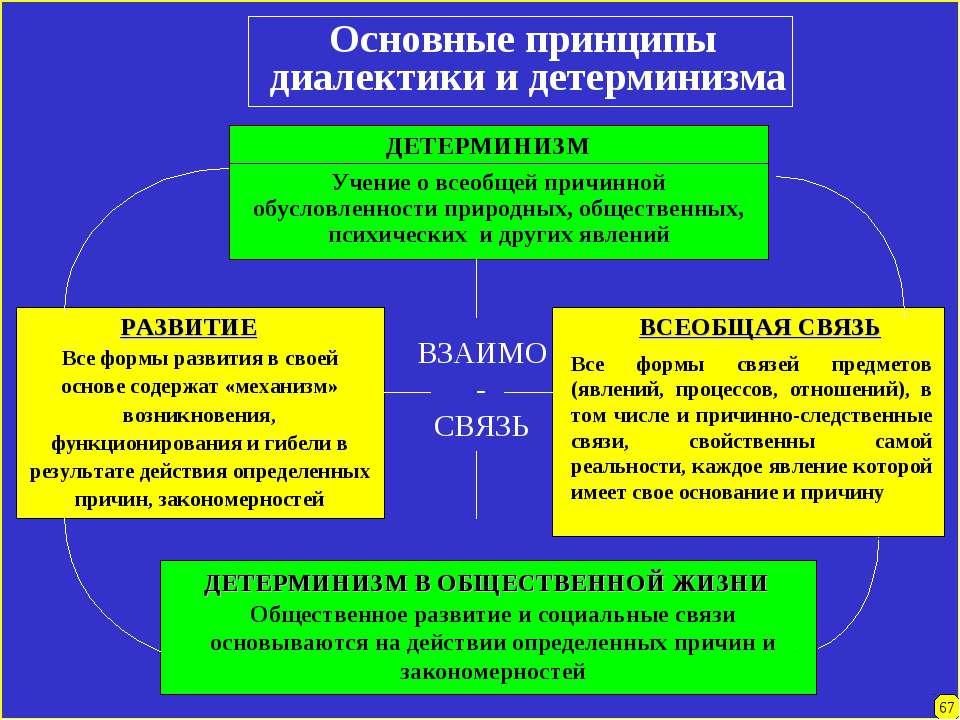 Основные принципы диалектики и детерминизма ДЕТЕРМИНИЗМ Учение о всеобщей при...