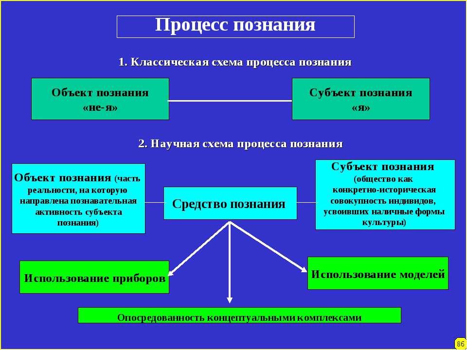 Процесс познания 1. Классическая схема процесса познания 2. Научная схема про...
