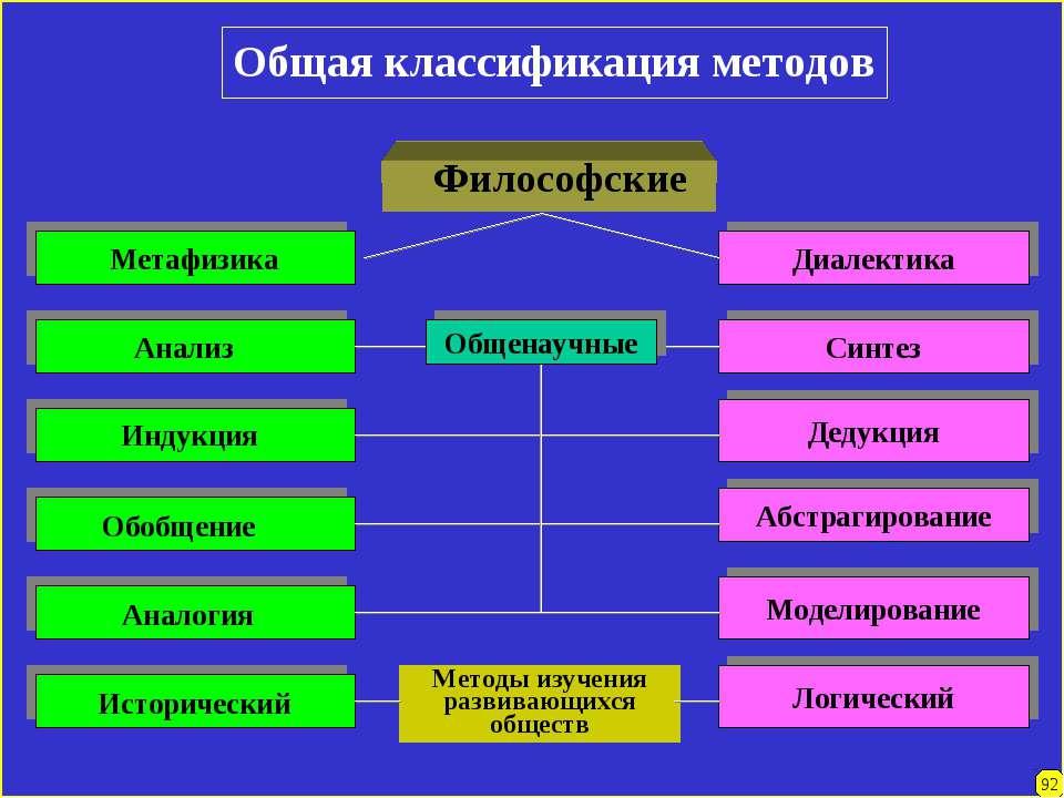Общая классификация методов Диалектика Синтез Дедукция Абстрагирование Модели...