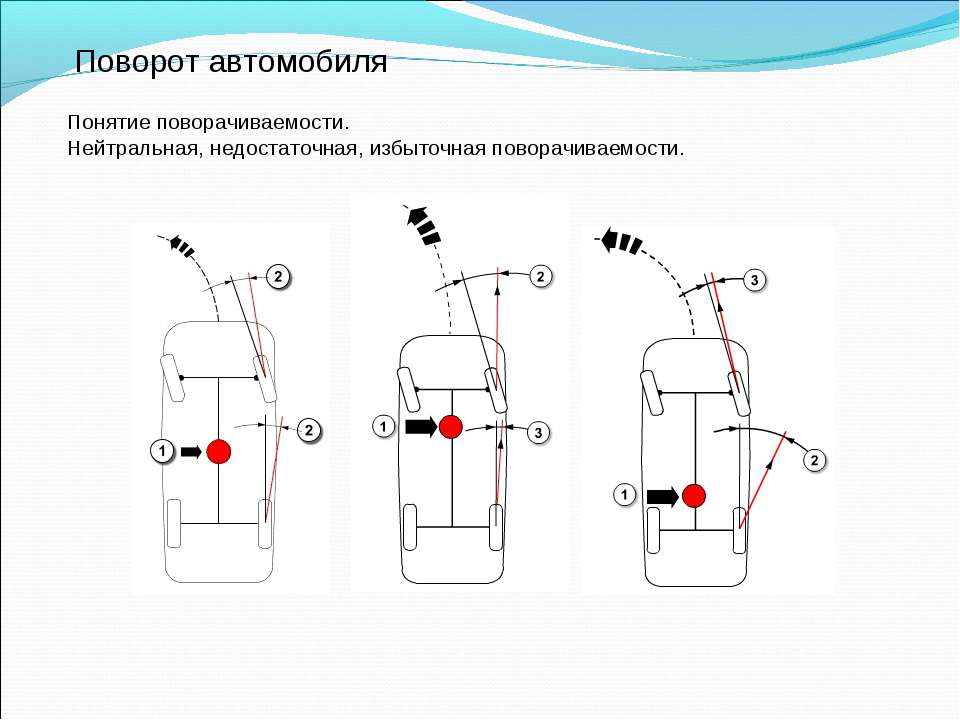 Поворот автомобиля Понятие поворачиваемости. Нейтральная, недостаточная, избы...