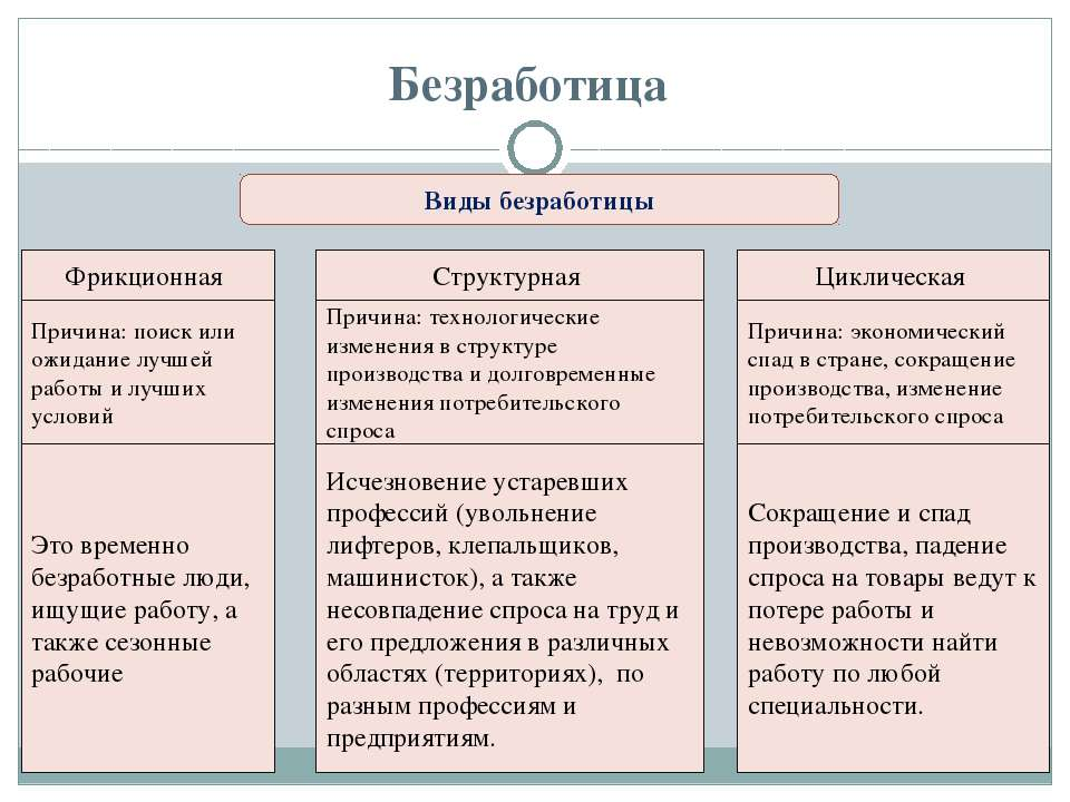 К естественной безработице относятся: фрикционная, структурная, добровольная, институциональная
