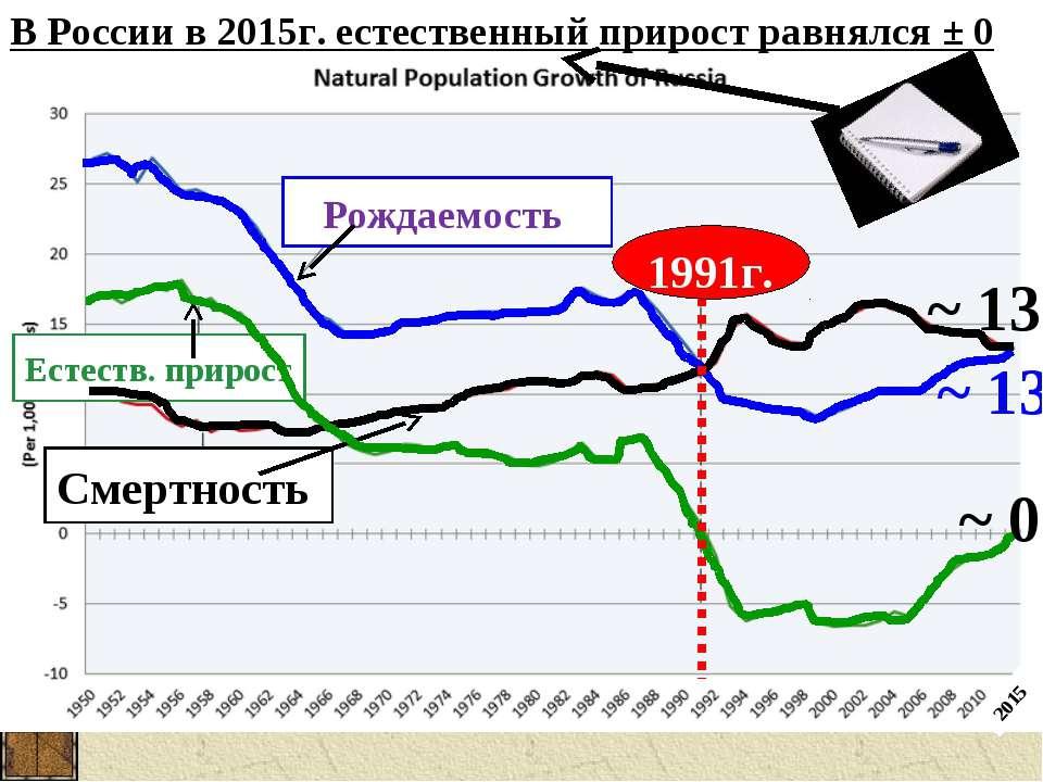 В России в 2015г. естественный прирост равнялся ± 0 Рождаемость Естеств. прир...