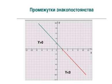 Промежутки знакопостоянства х у У>0 Y