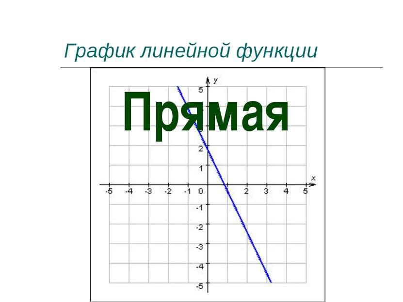 График линейной функции Прямая