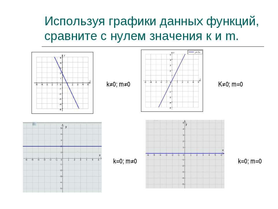 Используя графики данных функций, сравните с нулем значения к и m. k≠0; m≠0 K...