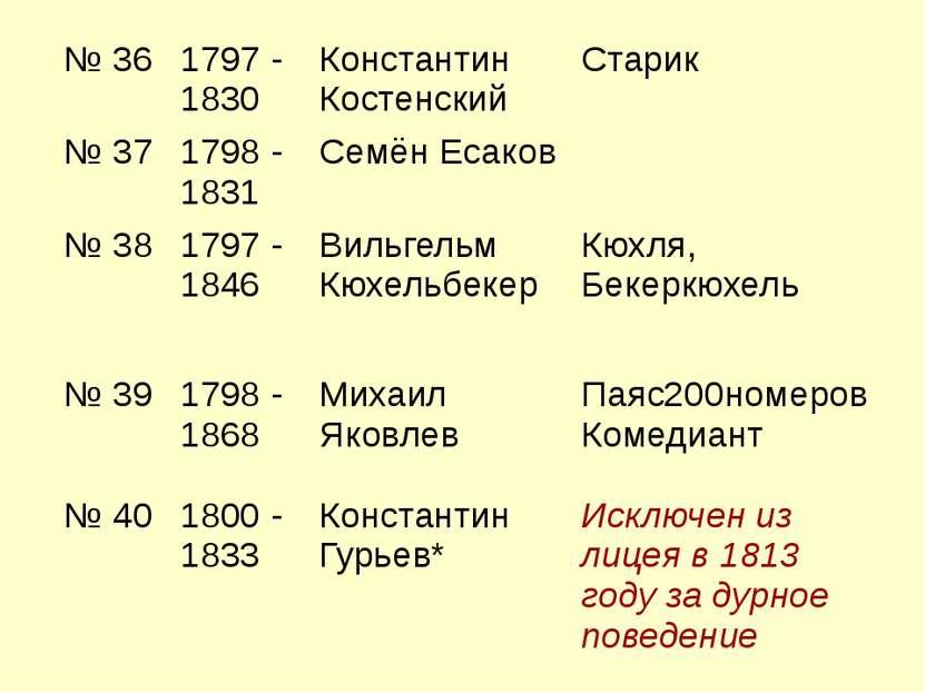 № 36 1797 - 1830 Константин Костенский Старик № 37 1798 - 1831 Семён Есаков №...
