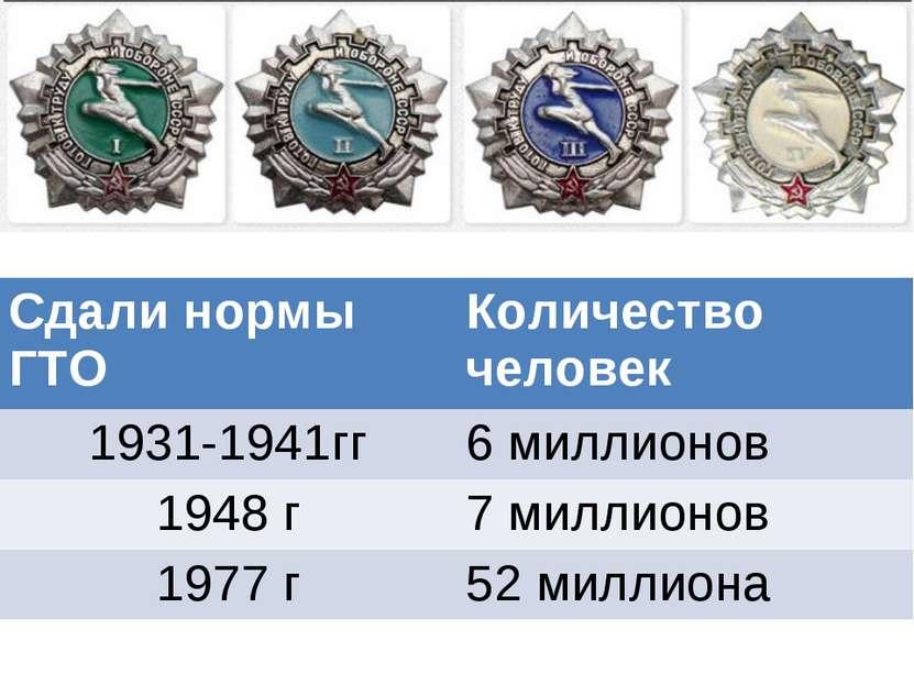 Сдали нормы ГТО Количество человек 1931-1941гг 6 миллионов 1948 г 7 миллионов...