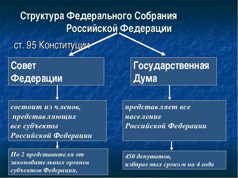 Структура Федерального Собрания Российской Федерации ст. 95 Конституции Совет...