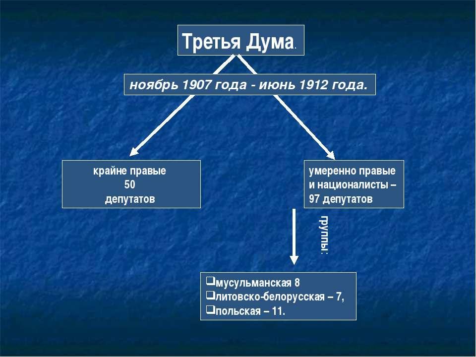 Третья Дума. крайне правые 50 депутатов умеренно правые и националисты – 97 д...